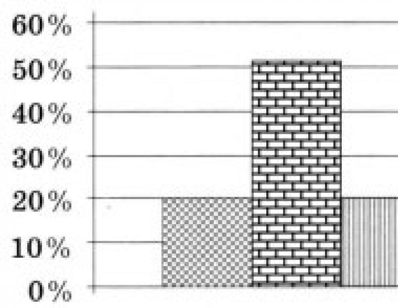 A saját tőke és nem tőke értékpapírok közötti különbség. Részvénypapírok és azok típusai