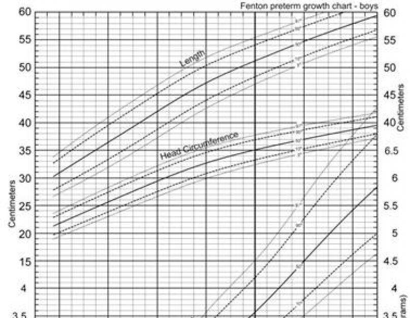 gubitak težine u odnosu na centimetre